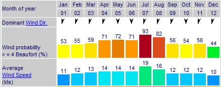 Lanzarote_Annual_Average_Wind_Chart