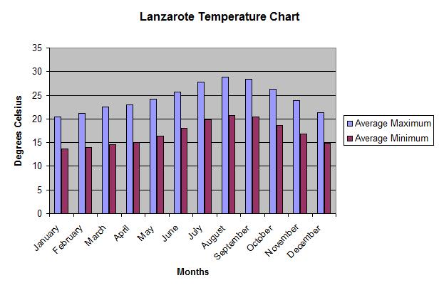 Lanzarote_Average_Temperature_Chart_2