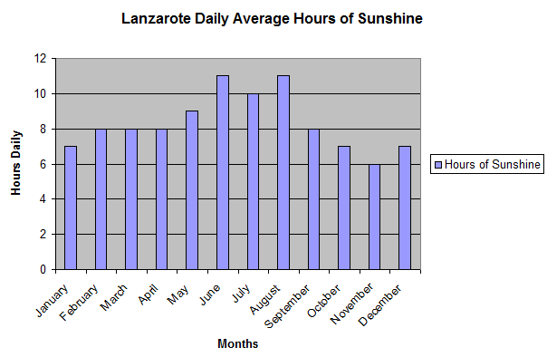 Lanzarote_Daily_Average_Hours_of_Sunshine