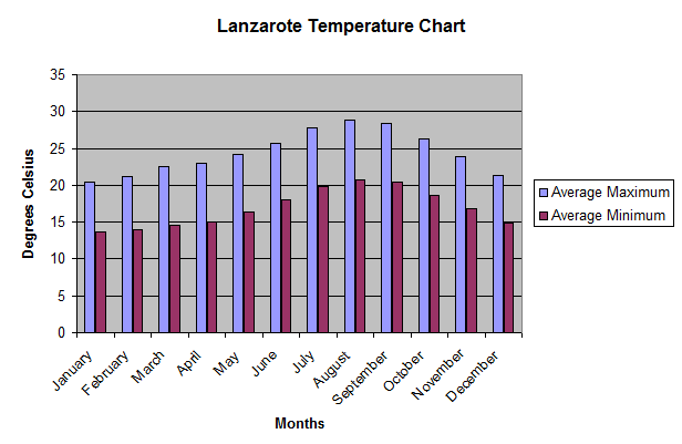 Lanzarote Average Temperature Chart