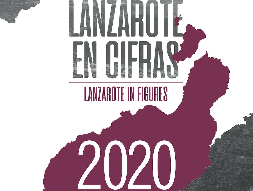 Lanzarote in Numbers